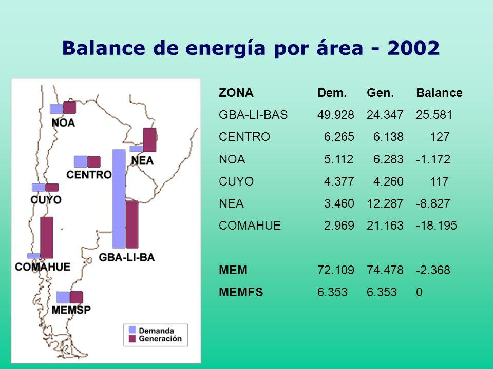 Balance de energía por área - 2002 ZONADem.Gen.Balance GBA-LI-BAS49.92824.34725.581 CENTRO 6.265 6.138 127 NOA 5.112 6.283-1.172 CUYO 4.377 4.260 117 NEA 3.46012.287-8.827 COMAHUE 2.96921.163-18.195 MEM72.10974.478-2.368 MEMFS6.3536.3530
