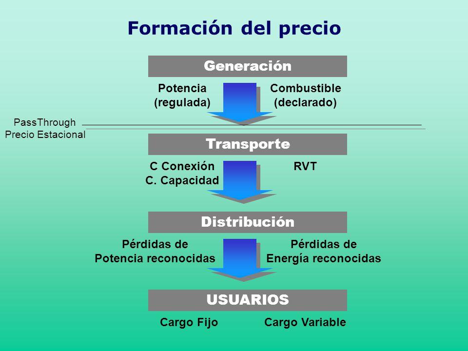 Generación Combustible (declarado) Potencia (regulada) Transporte RVTC Conexión C. Capacidad Distribución Pérdidas de Energía reconocidas Pérdidas de
