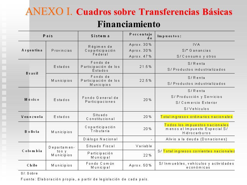 ANEXO I. Cuadros sobre Transferencias Básicas ANEXO I. Cuadros sobre Transferencias Básicas Financiamiento