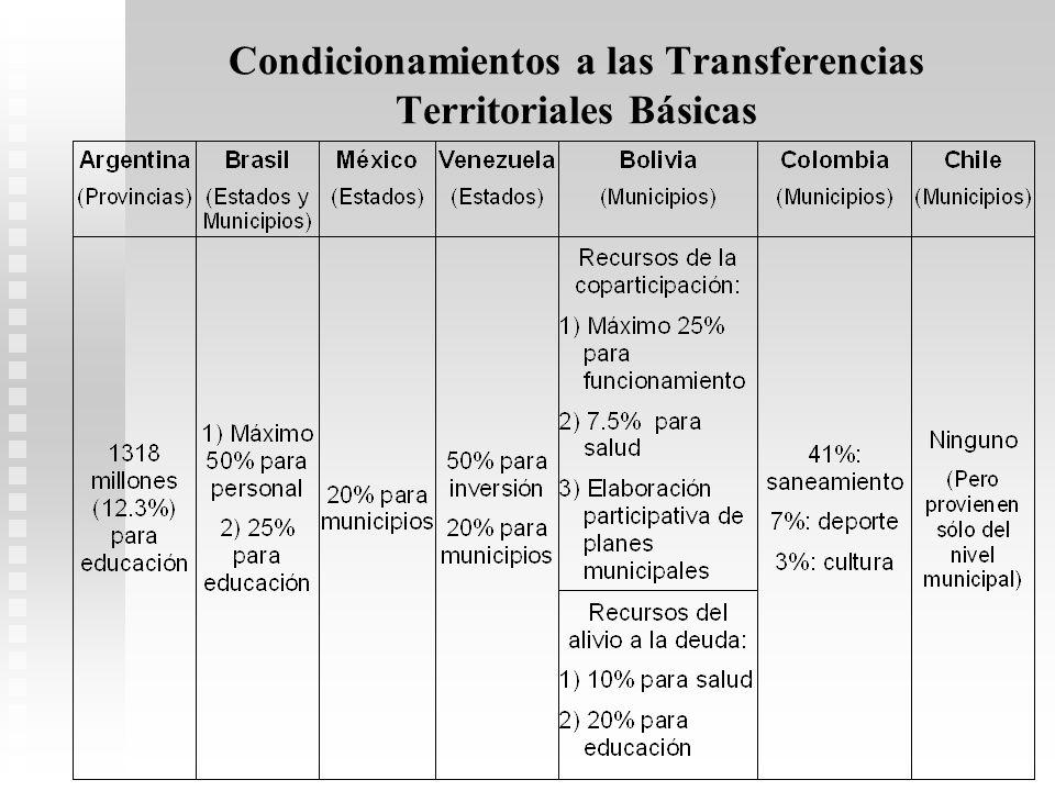 Condicionamientos a las Transferencias Territoriales Básicas