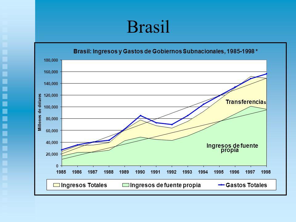 Brasil Brasil: Ingresos y Gastos de Gobiernos Subnacionales, 1985-1998 * 0 20,000 40,000 60,000 80,000 100,000 120,000 140,000 160,000 180,000 1985198