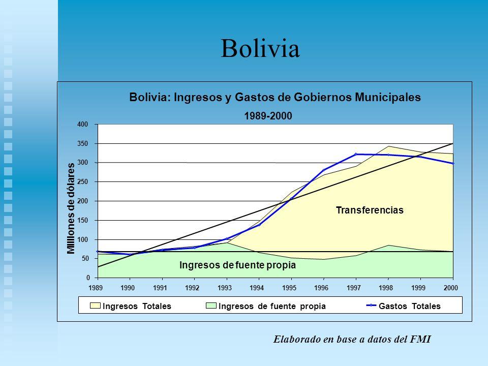 Bolivia Elaborado en base a datos del FMI Bolivia: Ingresos y Gastos de Gobiernos Municipales 1989-2000 0 50 100 150 200 250 300 350 400 1989199019911