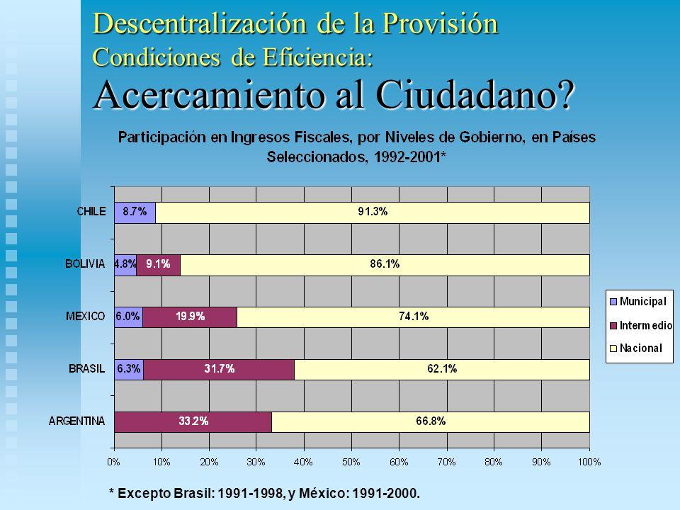 Descentralización de la Provisión Condiciones de Eficiencia: Acercamiento al Ciudadano? * Excepto Brasil: 1991-1998, y México: 1991-2000.