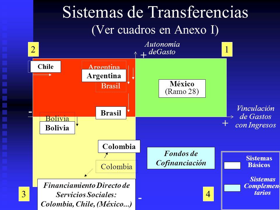 Brasil Vinculación de Gastos con Ingresos Autonomía deGasto México (Ramo 28) Colombia Fondos de Cofinanciación Brasil Sistemas Básicos Sistemas Comple