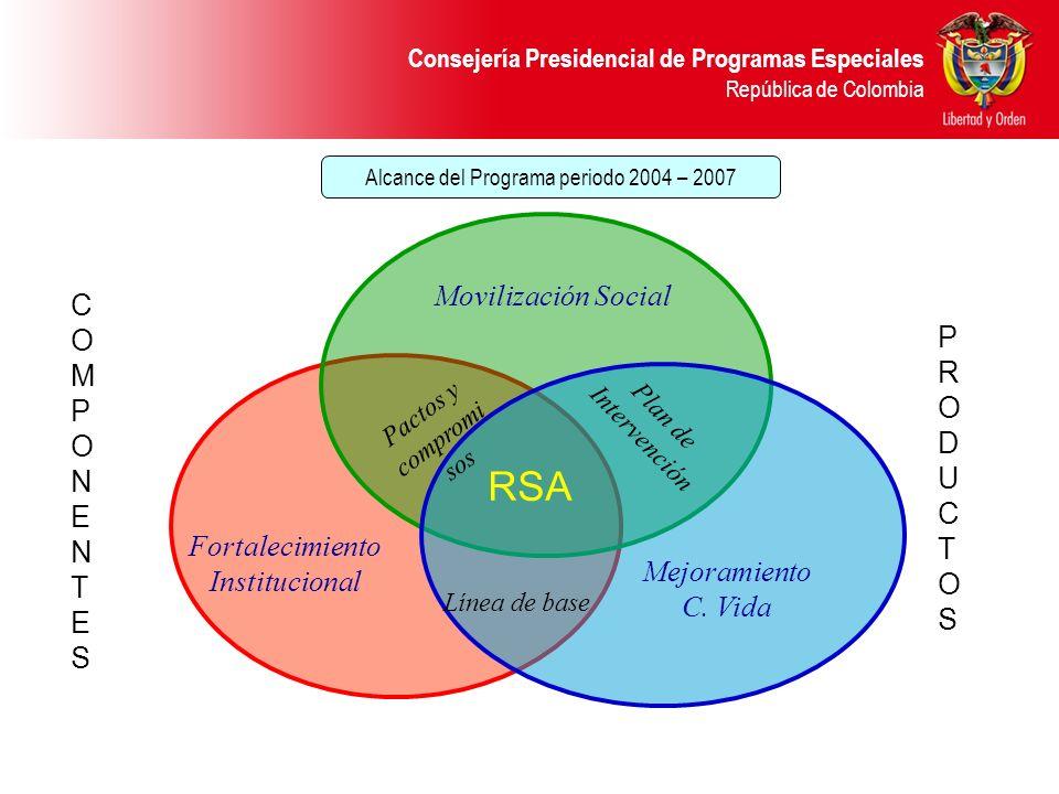 Consejería Presidencial de Programas Especiales República de Colombia RSA Línea de base Mejoramiento C. Vida Fortalecimiento Institucional Pactos y co