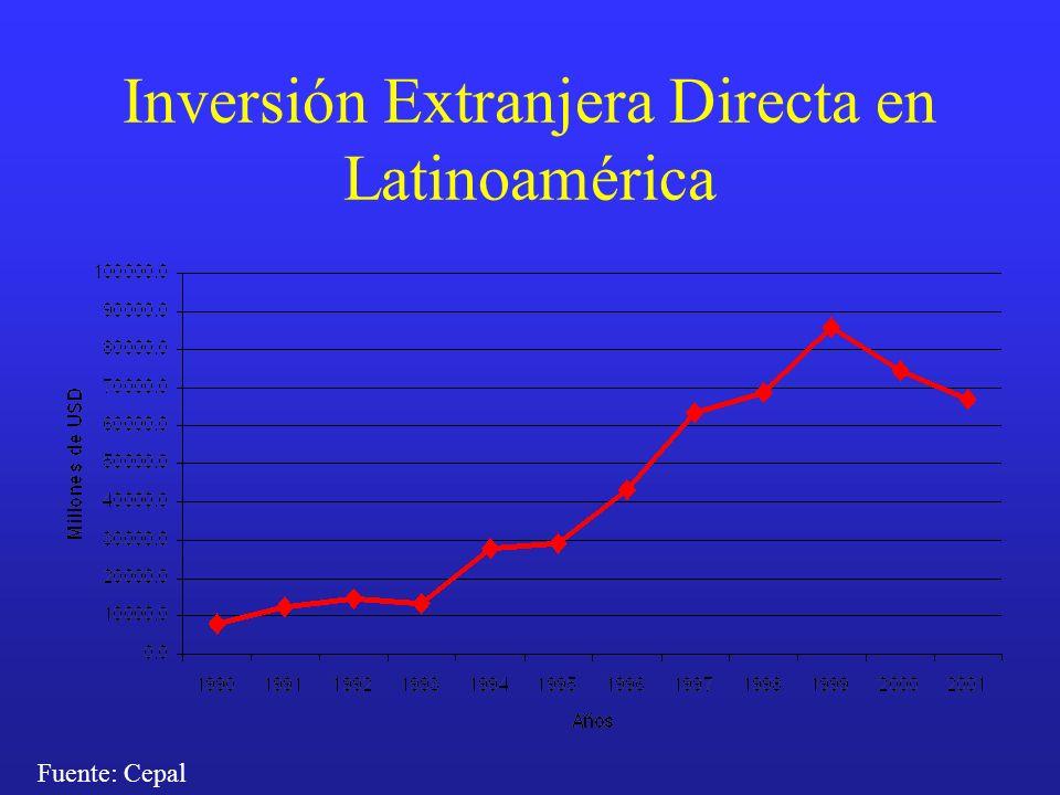 Inversión Extranjera Directa en Latinoamérica Fuente: Cepal