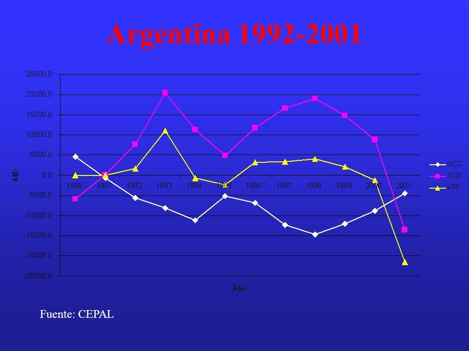 Argentina 1992-2001 Fuente: CEPAL