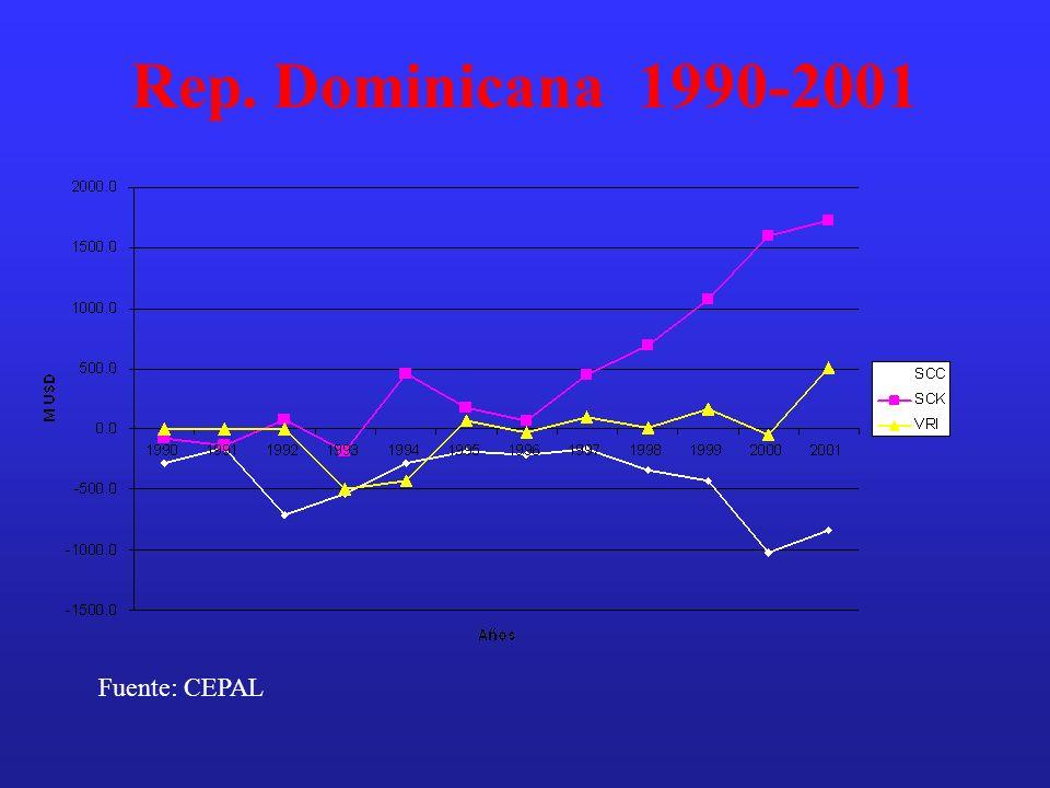 Rep. Dominicana 1990-2001 Fuente: CEPAL