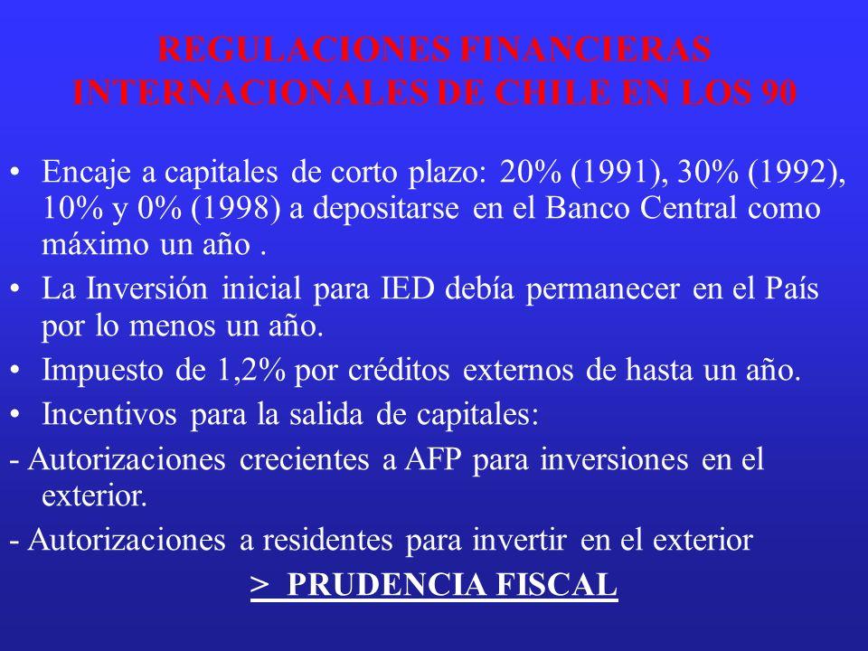 REGULACIONES FINANCIERAS INTERNACIONALES DE CHILE EN LOS 90 Encaje a capitales de corto plazo: 20% (1991), 30% (1992), 10% y 0% (1998) a depositarse e