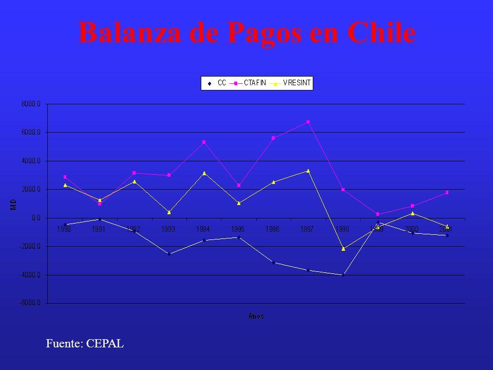 Balanza de Pagos en Chile Fuente: CEPAL