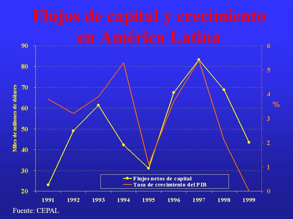 Flujos de capital y crecimiento en América Latina Fuente: CEPAL