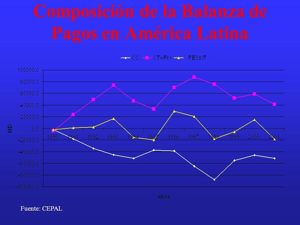 Composición de la Balanza de Pagos en América Latina Fuente: CEPAL