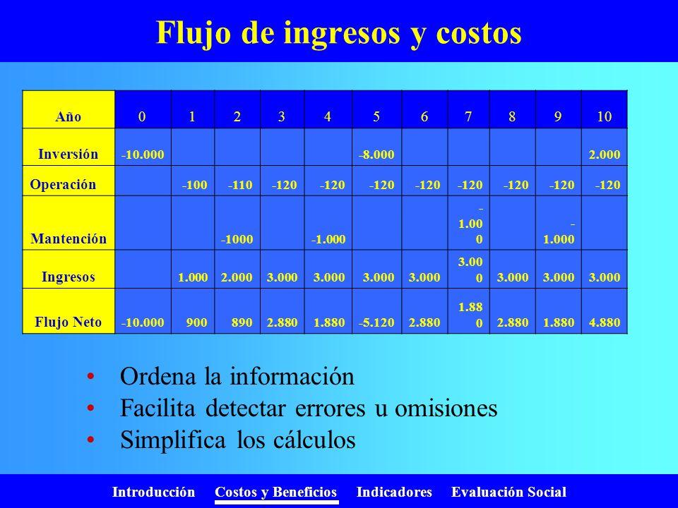 Introducción Costos y Beneficios Indicadores Evaluación Social Tipos de Beneficios Ingresos monetarios Ahorro de costos Otros: –R–Revalorización de bi