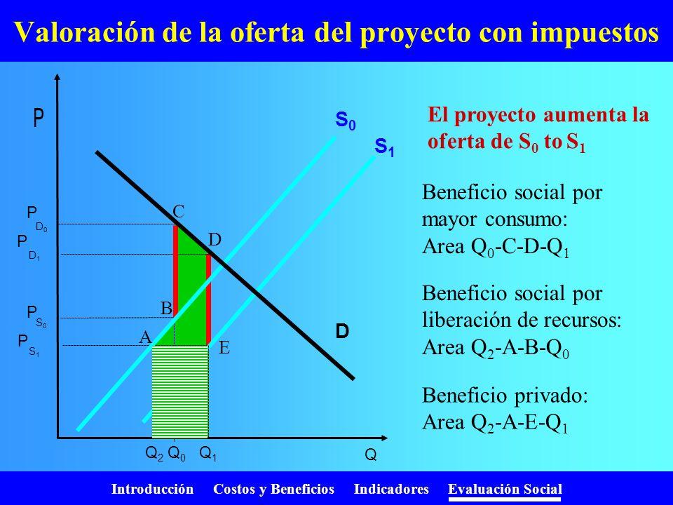 Introducción Costos y Beneficios Indicadores Evaluación Social Precio no refleja el beneficio social Q1Q1 P1P1 A B Beneficio privado: P 1 *Q 1 Benefic