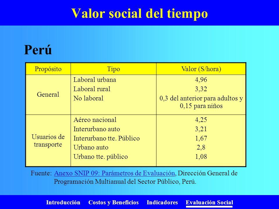 Introducción Costos y Beneficios Indicadores Evaluación Social Valor social del tiempo Corresponde al costo de oportunidad del tiempo de los involucra