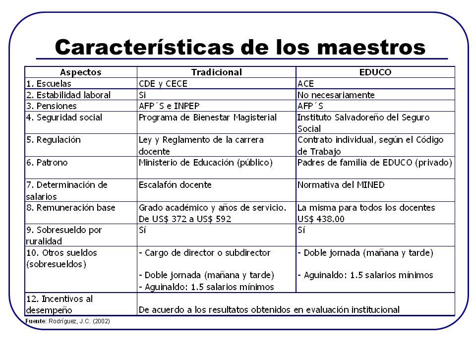 Características de los maestros