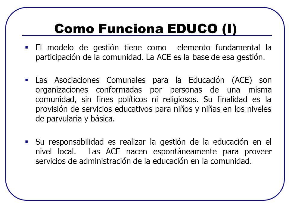 Como funciona EDUCO (II) MINED Asociación Comunal para la Educación (ACE) Junta Directiva - Presidente - Vicepresidente -Tesorero - Secretario - 3 Vocales - Contratación de maestros - Gestión administrativa - Gestión de la educación - Administración de fondos - Otras actividades -Impulso a creación de ACE -Oficialización -Capacitación a ACE -Transferencia de fondos a cuenta bancaria comunal -Asesoría y supervisión