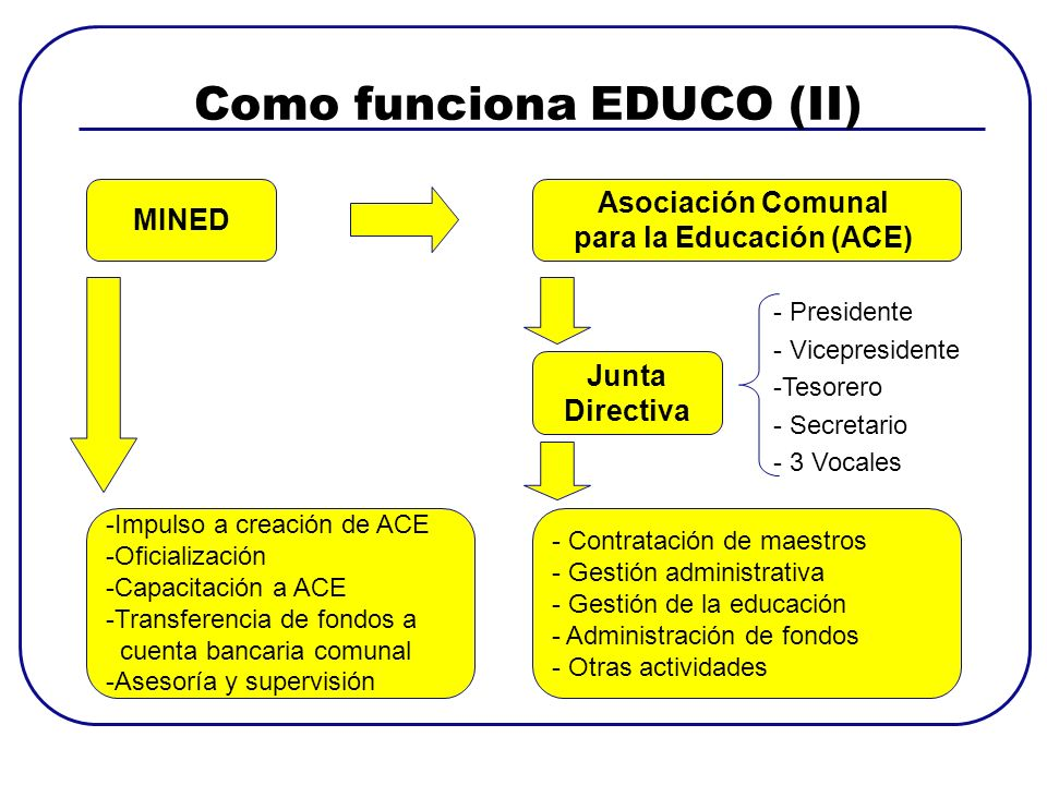 Como funciona EDUCO (II) MINED Asociación Comunal para la Educación (ACE) Junta Directiva - Presidente - Vicepresidente -Tesorero - Secretario - 3 Voc