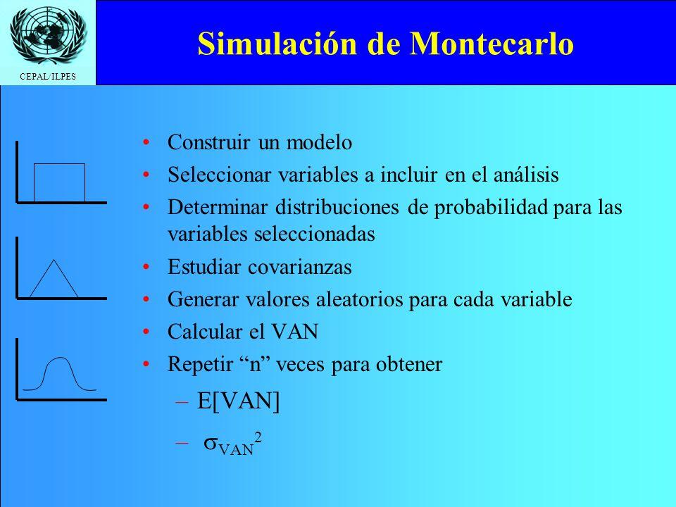 CEPAL/ILPES Simulación de Montecarlo Construir un modelo Seleccionar variables a incluir en el análisis Determinar distribuciones de probabilidad para
