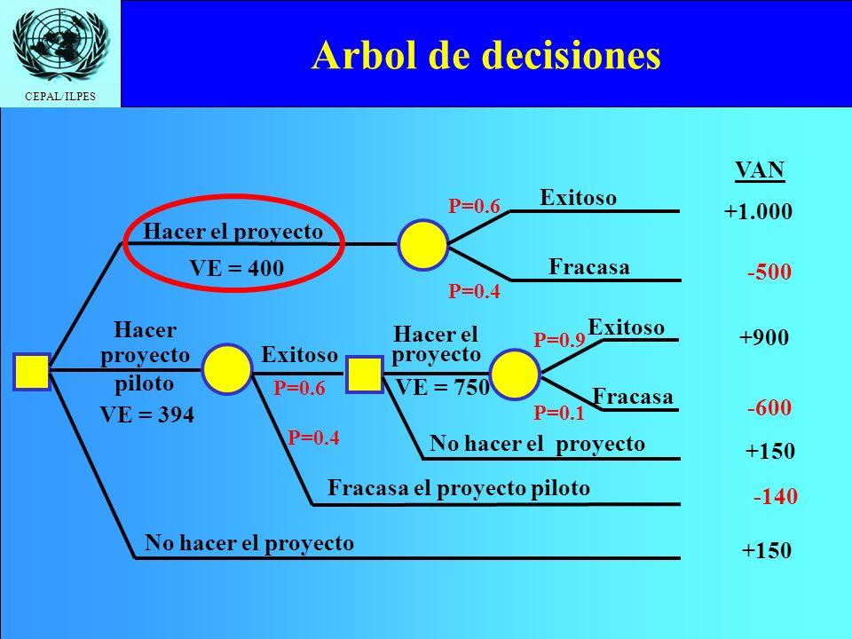 CEPAL/ILPES Arbol de decisiones No hacer el proyecto Hacer el proyecto Hacer proyecto piloto Exitoso Fracasa Exitoso Fracasa el proyecto piloto Exitos