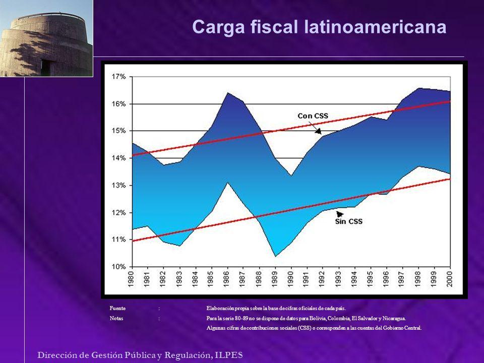 Carga fiscal latinoamericana Dirección de Gestión Pública y Regulación, ILPES Fuente: Elaboración propia sobre la base de cifras oficiales de cada paí