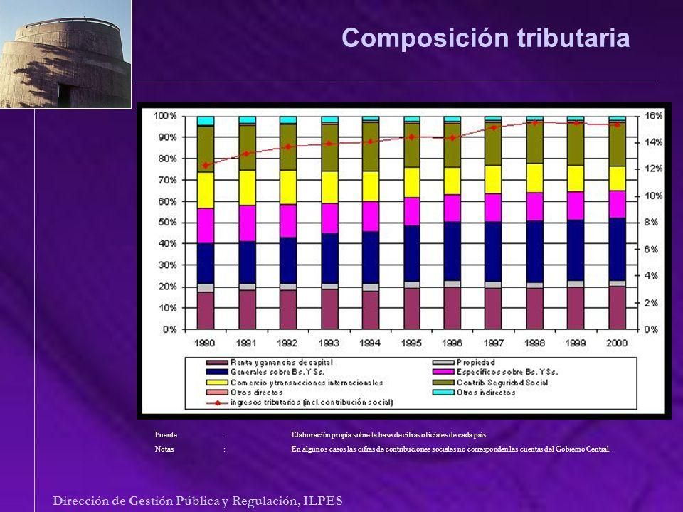 Composición tributaria Dirección de Gestión Pública y Regulación, ILPES Fuente: Elaboración propia sobre la base de cifras oficiales de cada país. Not
