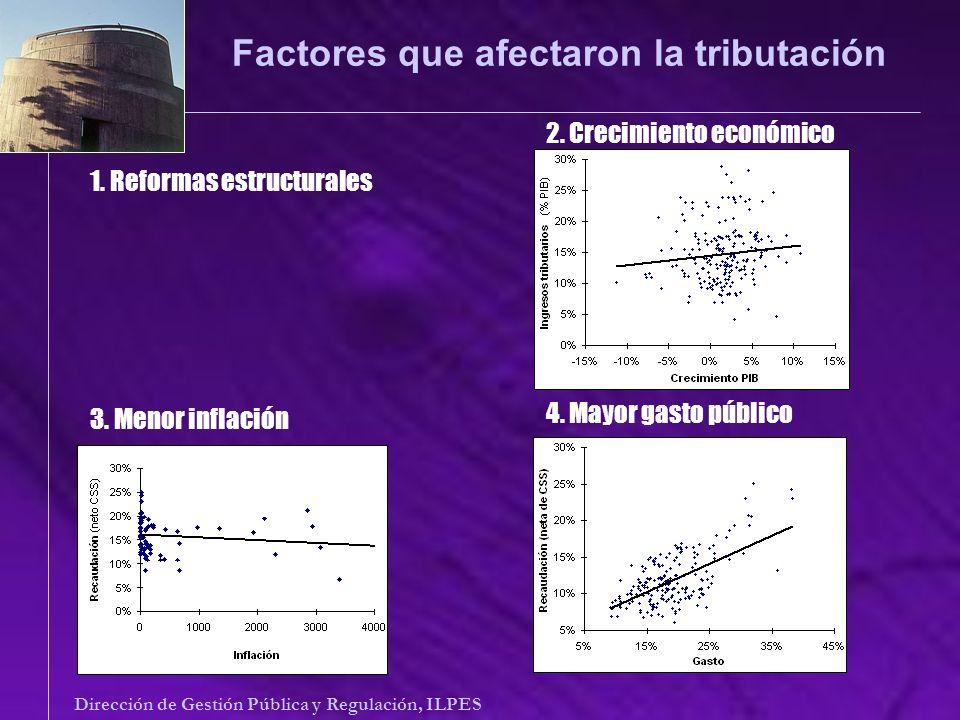 Conclusiones principales Dirección de Gestión Pública y Regulación, ILPES Carga tributaria latinoamericana es bastante menor que la observada en los países desarrollados y centrada en el consumo.