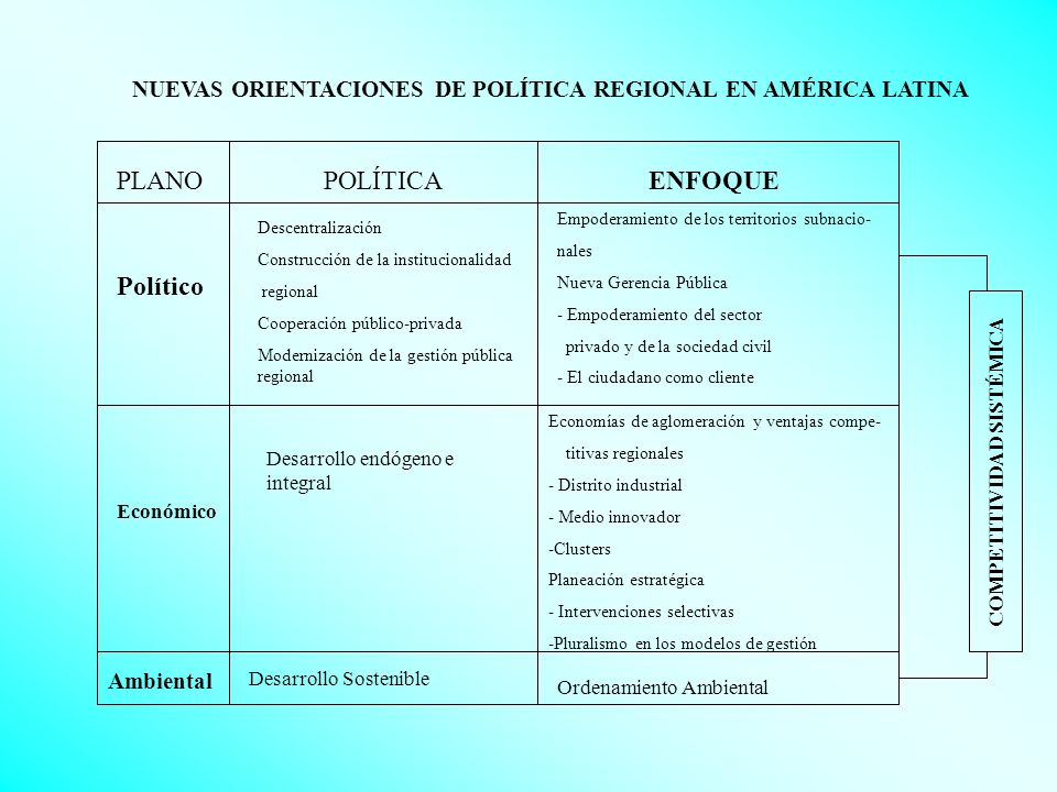 Nuevas Políticas Regionales en América Latina -Segunda y Tercera Generaciones- Hardware: - Infraestructura para articular el mercado interno y éste con el internacional.