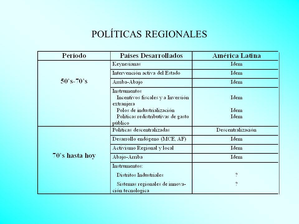 ESTUDIOS DE DESARROLLO REGIONAL EN COLOMBIA 1970-1990 Localización Industrial 10 Historia Regional 5 1990- Reestructuración productiva y cambio técnico 5 Incidencia y convergencia regionales 12 Geografía económica (NGE) 1 Geografía física y crecimiento regional 2 Migración Interna 2 Matrices de contabilidad social 1