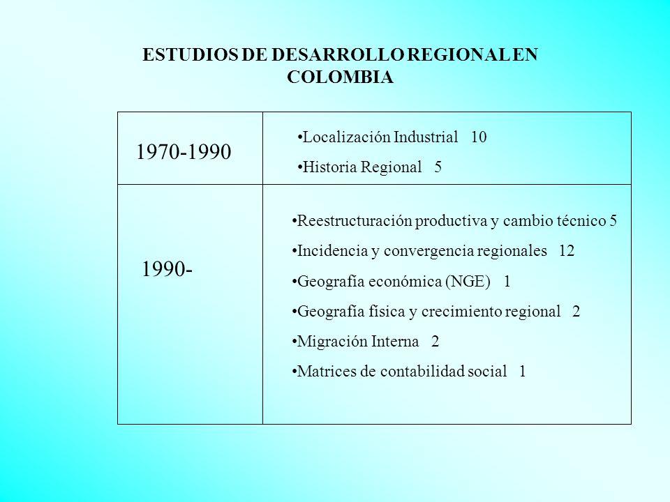 La dispersión regional del ingreso durante el siglo XX Desviación estándar del logaritmo de la actividad departamental CONVERGENCIA POLARIZACIÓN