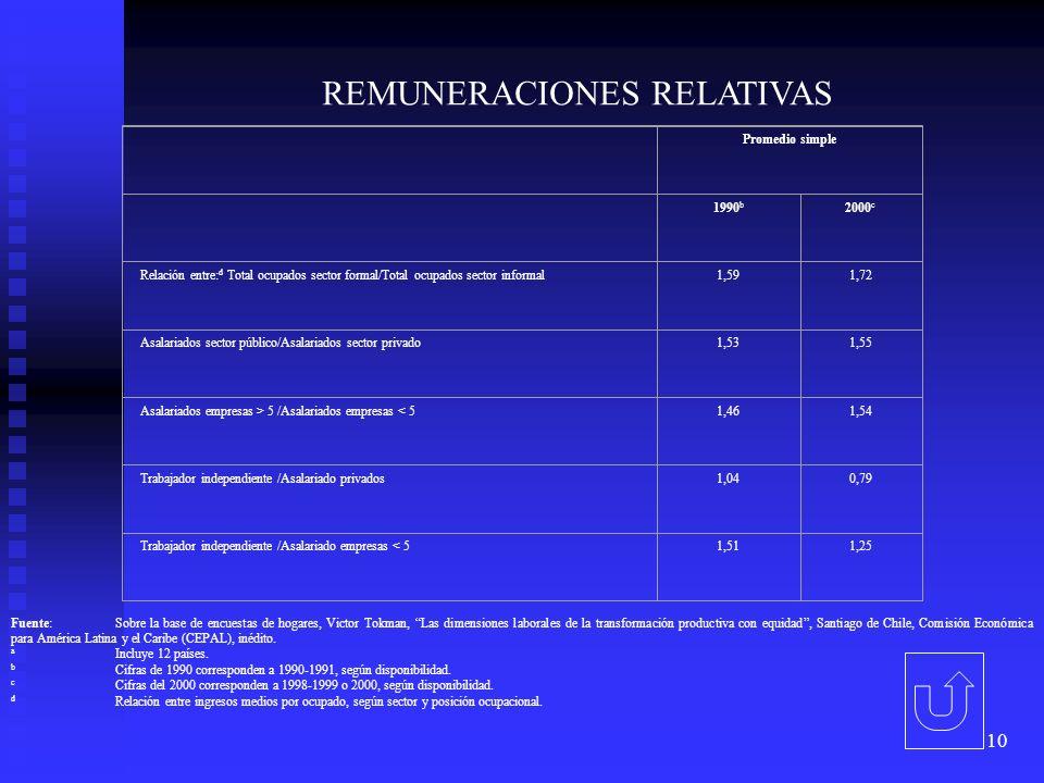 10 REMUNERACIONES RELATIVAS Promedio simple 1990 b 2000 c Relación entre: d Total ocupados sector formal/Total ocupados sector informal1,591,72 Asalariados sector público/Asalariados sector privado1,531,55 Asalariados empresas > 5 /Asalariados empresas < 51,461,54 Trabajador independiente /Asalariado privados1,040,79 Trabajador independiente /Asalariado empresas < 51,511,25 Fuente:Sobre la base de encuestas de hogares, Victor Tokman, Las dimensiones laborales de la transformación productiva con equidad, Santiago de Chile, Comisión Económica para América Latina y el Caribe (CEPAL), inédito.