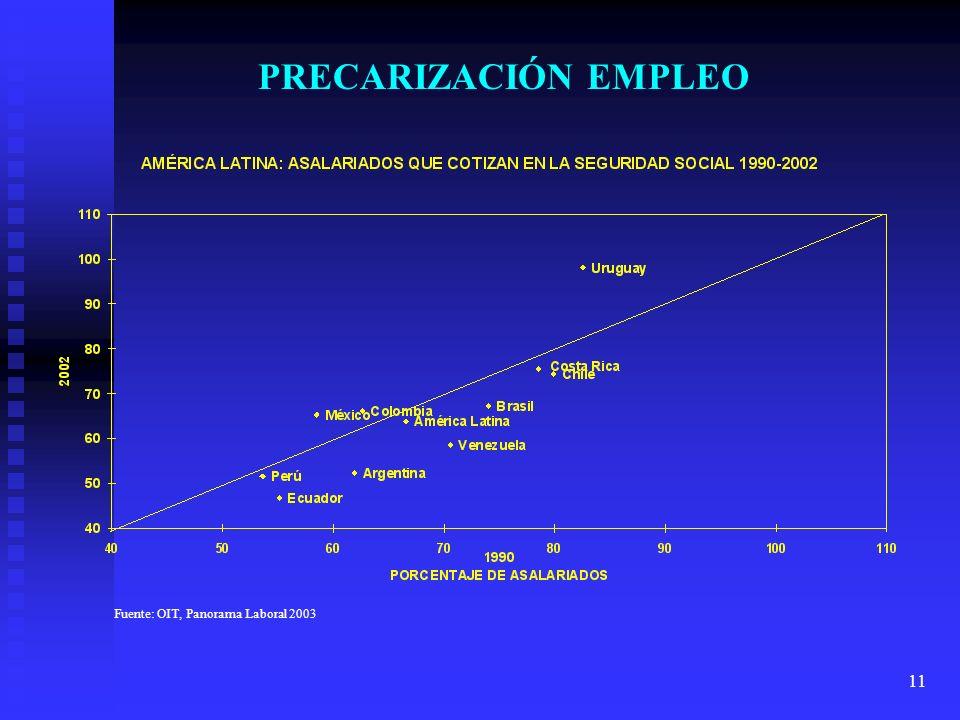 11 PRECARIZACIÓN EMPLEO Fuente: OIT, Panorama Laboral 2003
