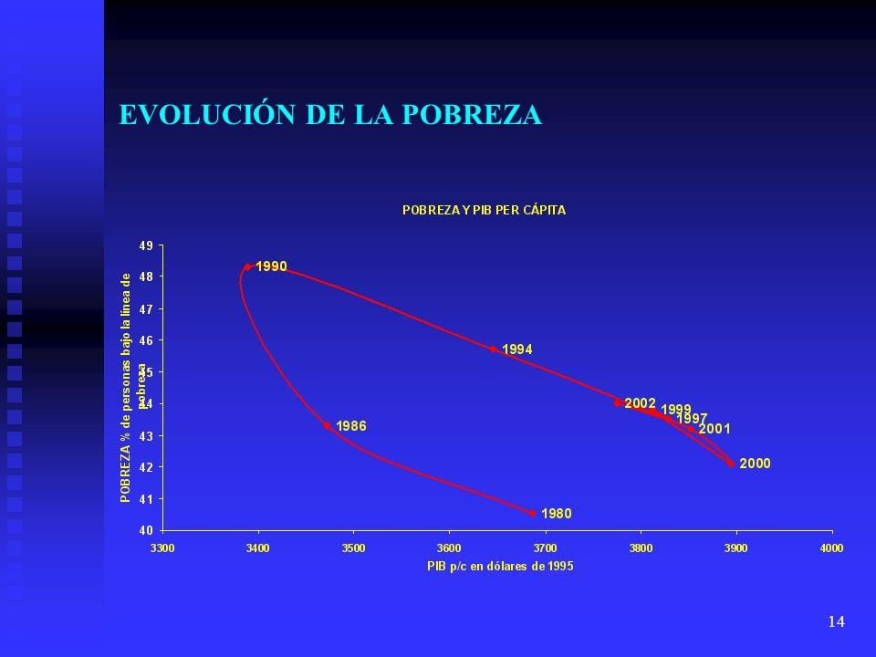 14 EVOLUCIÓN DE LA POBREZA