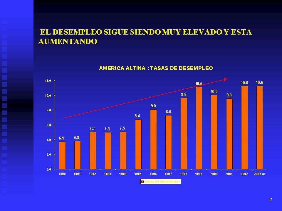 7 EL DESEMPLEO SIGUE SIENDO MUY ELEVADO Y ESTA AUMENTANDO