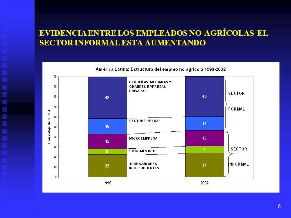8 EVIDENCIA ENTRE LOS EMPLEADOS NO-AGRÍCOLAS EL SECTOR INFORMAL ESTA AUMENTANDO