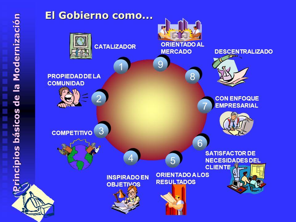 Aspectos conceptuales Modernización del Estado, para...? Garantizar y hacer posible el ejercicio de los derechos ciudadanos. Prestar servicios básicos