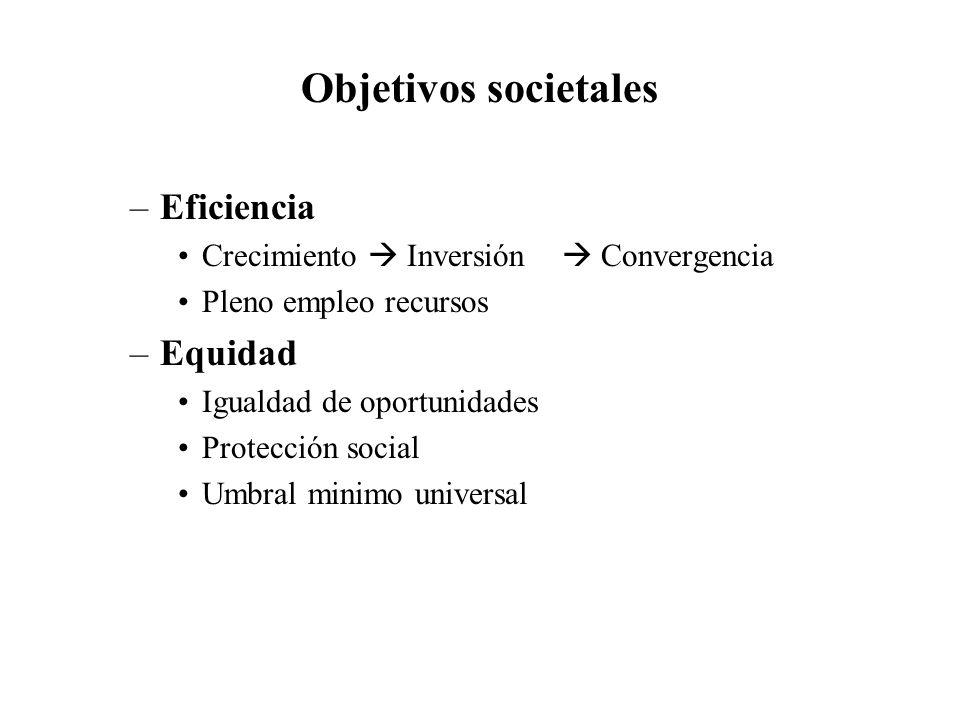 Objetivos societales –Eficiencia Crecimiento Inversión Convergencia Pleno empleo recursos –Equidad Igualdad de oportunidades Protección social Umbral minimo universal