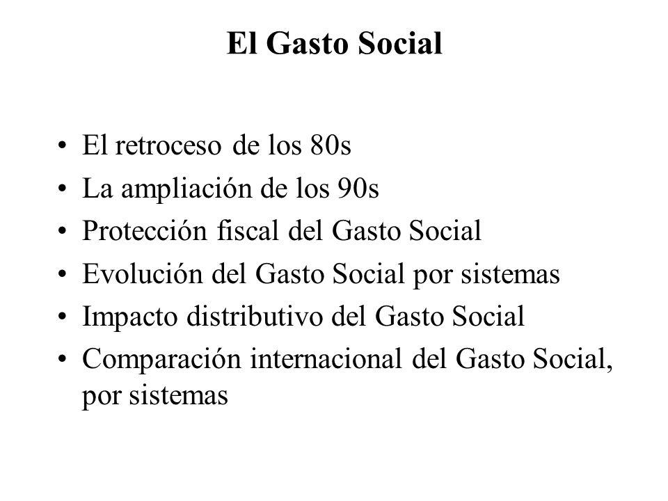 El Gasto Social El retroceso de los 80s La ampliación de los 90s Protección fiscal del Gasto Social Evolución del Gasto Social por sistemas Impacto distributivo del Gasto Social Comparación internacional del Gasto Social, por sistemas