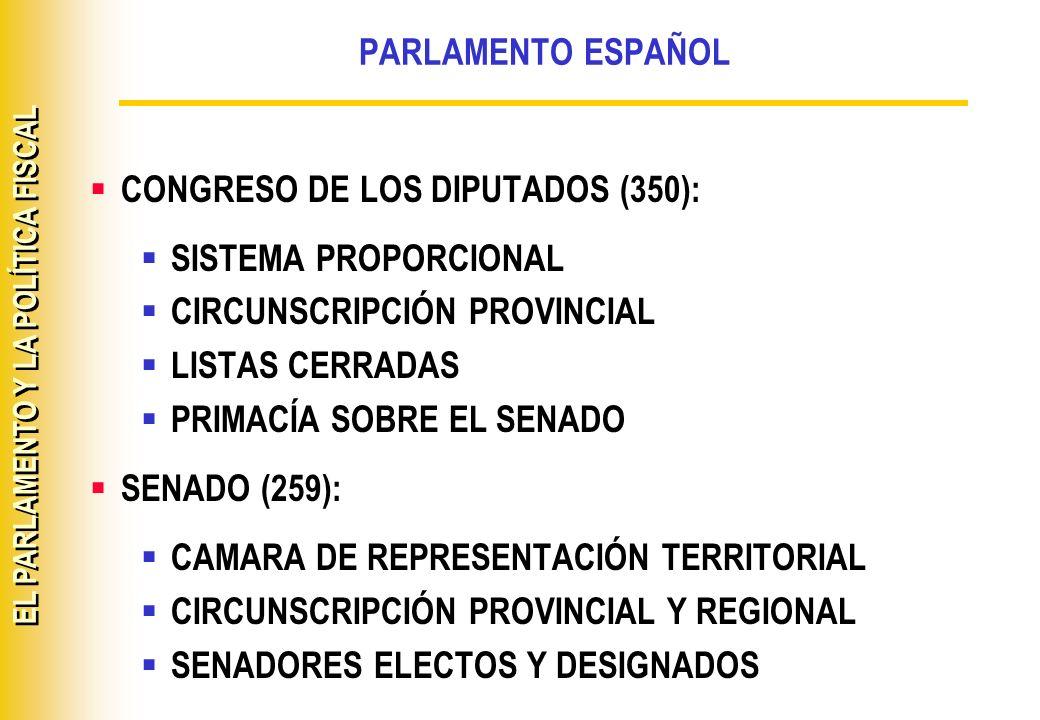 EL PARLAMENTO Y LA POLÍTICA FISCAL PARLAMENTO ESPAÑOL CONGRESO DE LOS DIPUTADOS (350): SISTEMA PROPORCIONAL CIRCUNSCRIPCIÓN PROVINCIAL LISTAS CERRADAS