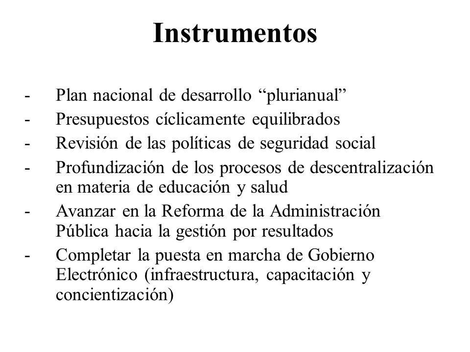 Instrumentos -Plan nacional de desarrollo plurianual -Presupuestos cíclicamente equilibrados -Revisión de las políticas de seguridad social -Profundiz