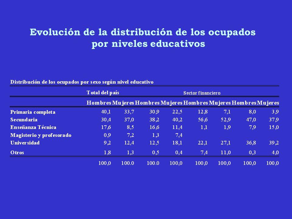 Evolución de la distribución de los ocupados por niveles educativos
