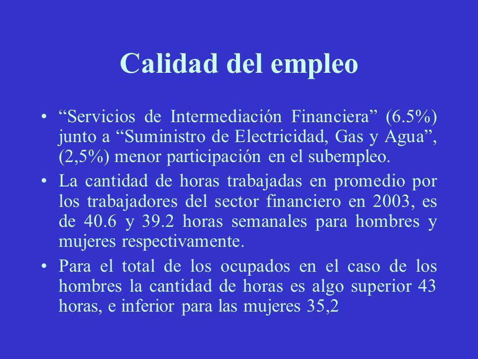 Calidad del empleo Servicios de Intermediación Financiera (6.5%) junto a Suministro de Electricidad, Gas y Agua, (2,5%) menor participación en el subempleo.