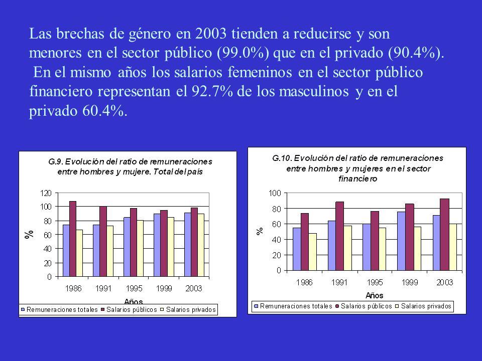 Las brechas de género en 2003 tienden a reducirse y son menores en el sector público (99.0%) que en el privado (90.4%).