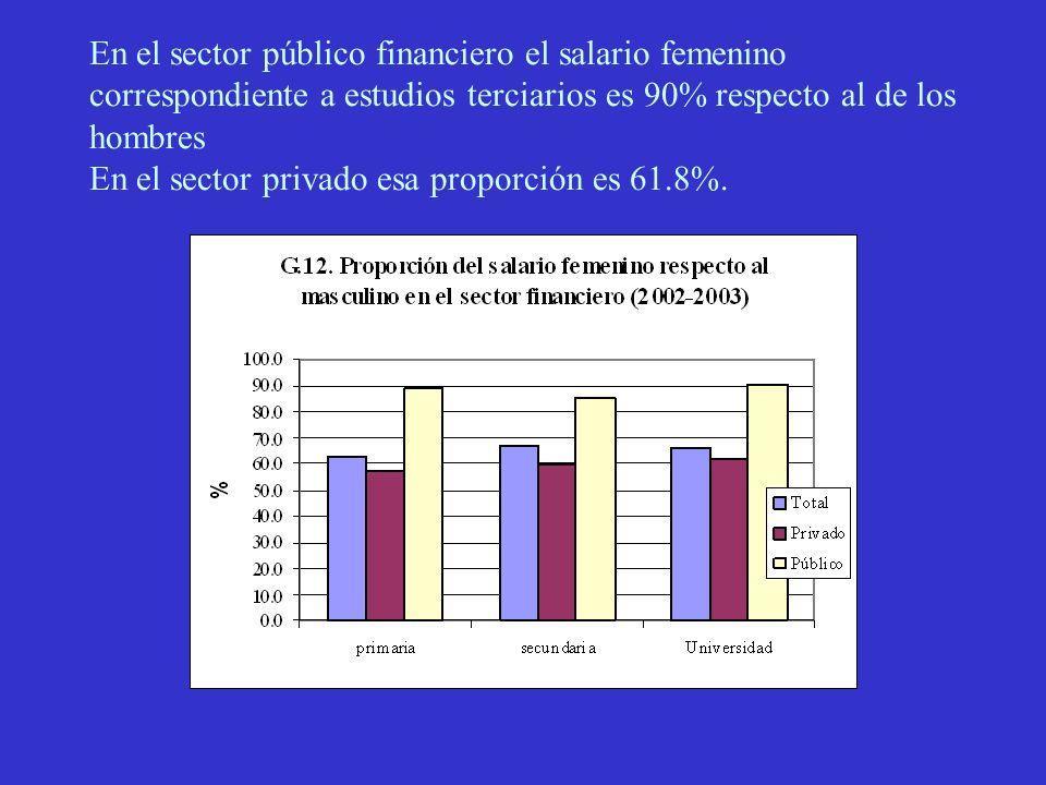 En el sector público financiero el salario femenino correspondiente a estudios terciarios es 90% respecto al de los hombres En el sector privado esa proporción es 61.8%.