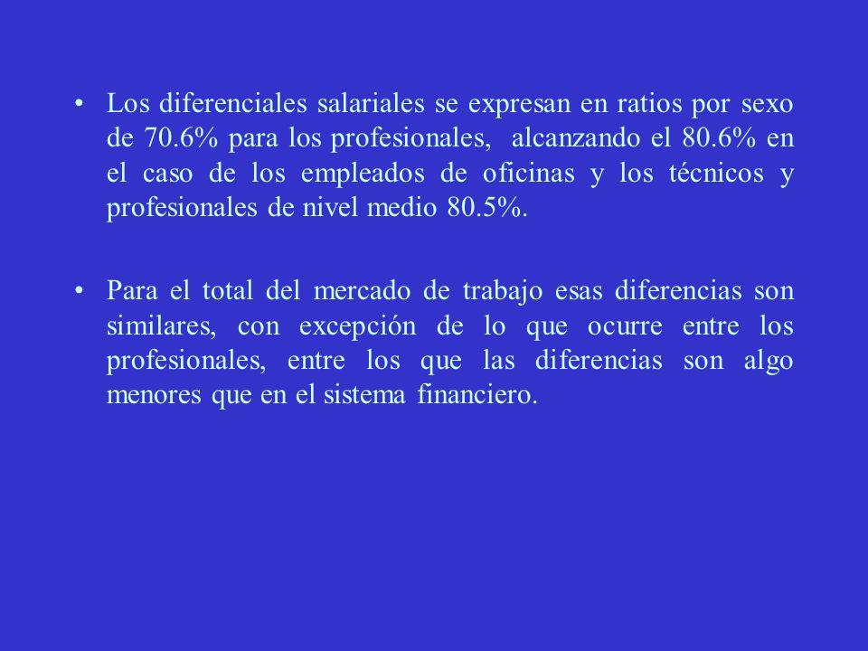 Los diferenciales salariales se expresan en ratios por sexo de 70.6% para los profesionales, alcanzando el 80.6% en el caso de los empleados de oficinas y los técnicos y profesionales de nivel medio 80.5%.