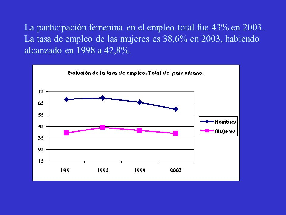 La participación femenina en el empleo total fue 43% en 2003.