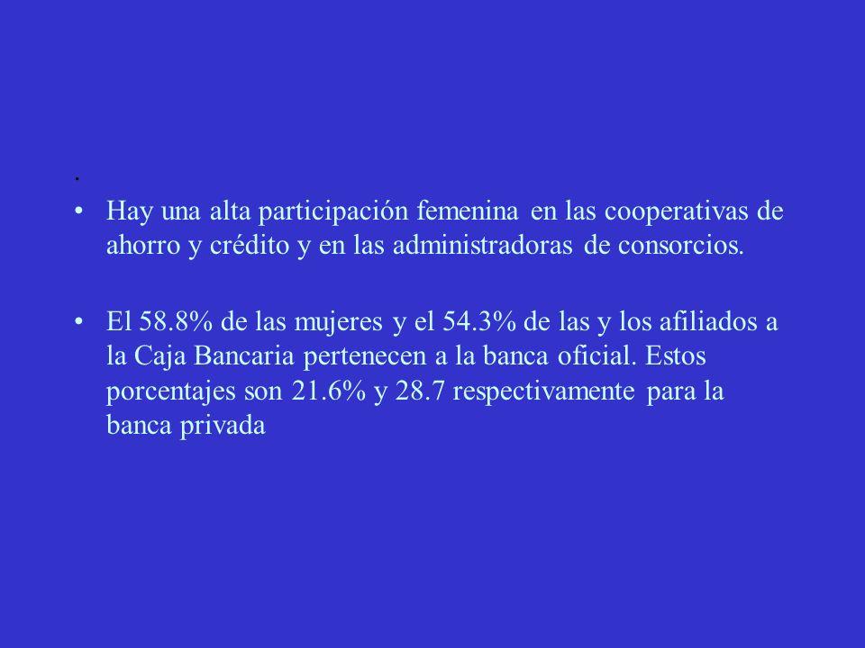 Hay una alta participación femenina en las cooperativas de ahorro y crédito y en las administradoras de consorcios.