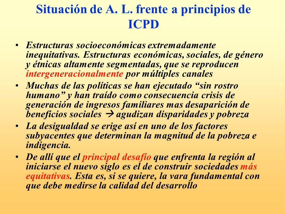 Situación de A. L. frente a principios de ICPD Estructuras socioeconómicas extremadamente inequitativas. Estructuras económicas, sociales, de género y