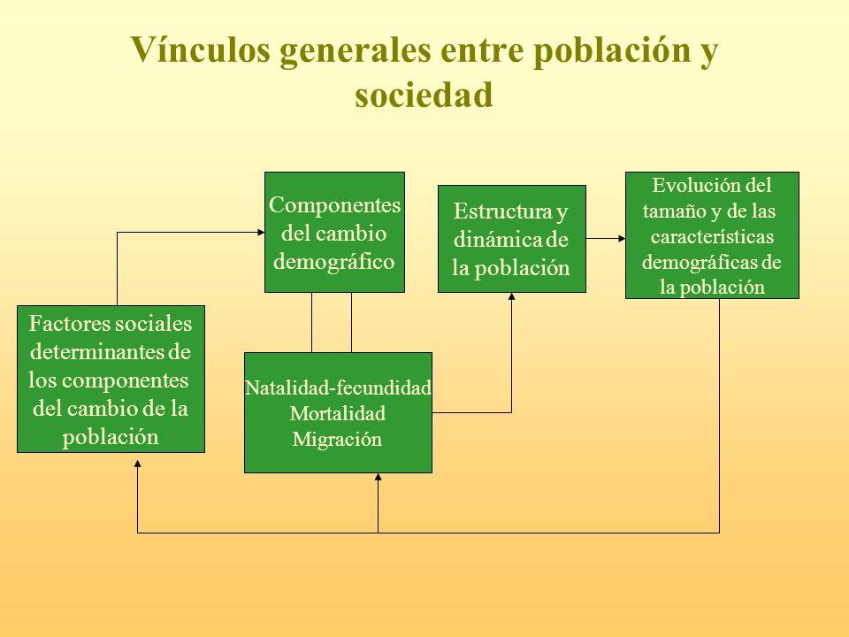 Vínculos generales entre población y sociedad Componentes del cambio demográfico Factores sociales determinantes de los componentes del cambio de la p