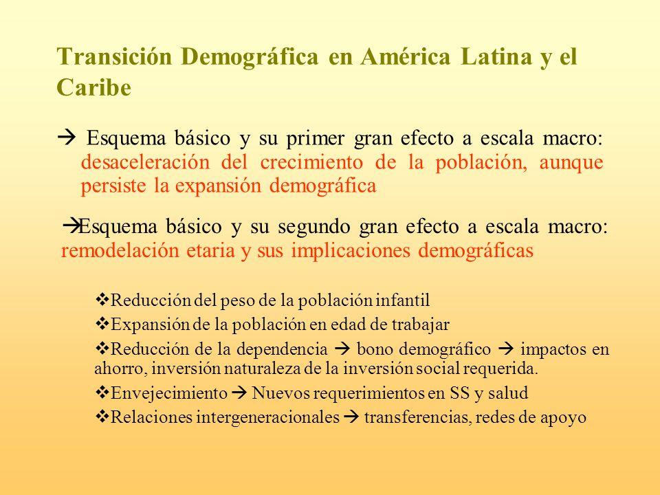 Transición Demográfica en América Latina y el Caribe Esquema básico y su primer gran efecto a escala macro: desaceleración del crecimiento de la pobla